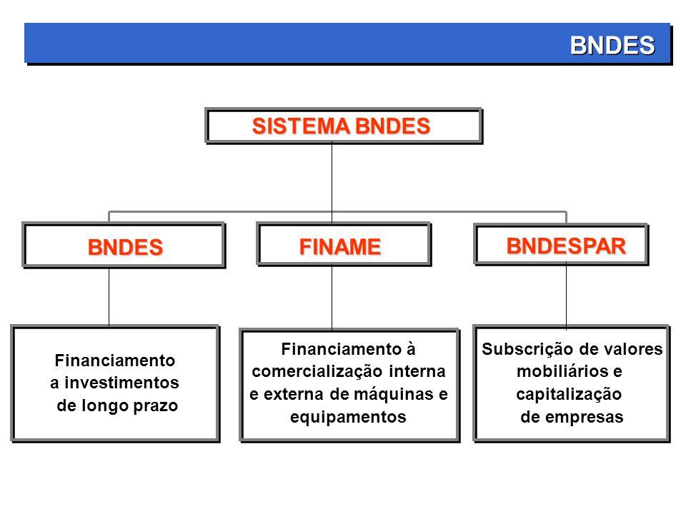 SISTEMA BNDES FINAME Financiamento à comercialização interna e externa de máquinas e equipamentos BNDES Financiamento a investimentos de longo prazo BNDES BNDESPAR Subscrição de valores mobiliários e capitalização de empresas