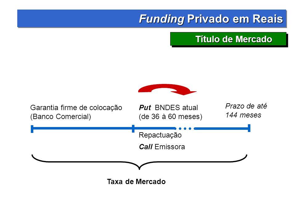 Funding Privado em Reais Funding Privado em Reais Título de Mercado Garantia firme de colocação (Banco Comercial) Prazo de até 144 meses Call Emissora Taxa de Mercado Put BNDES atual (de 36 à 60 meses) Repactuação