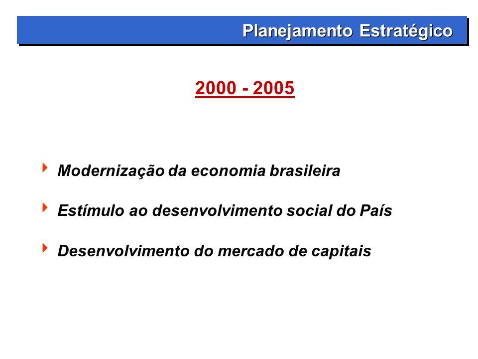Planejamento Estratégico 2000 - 2005  Modernização da economia brasileira  Estímulo ao desenvolvimento social do País  Desenvolvimento do mercado de capitais