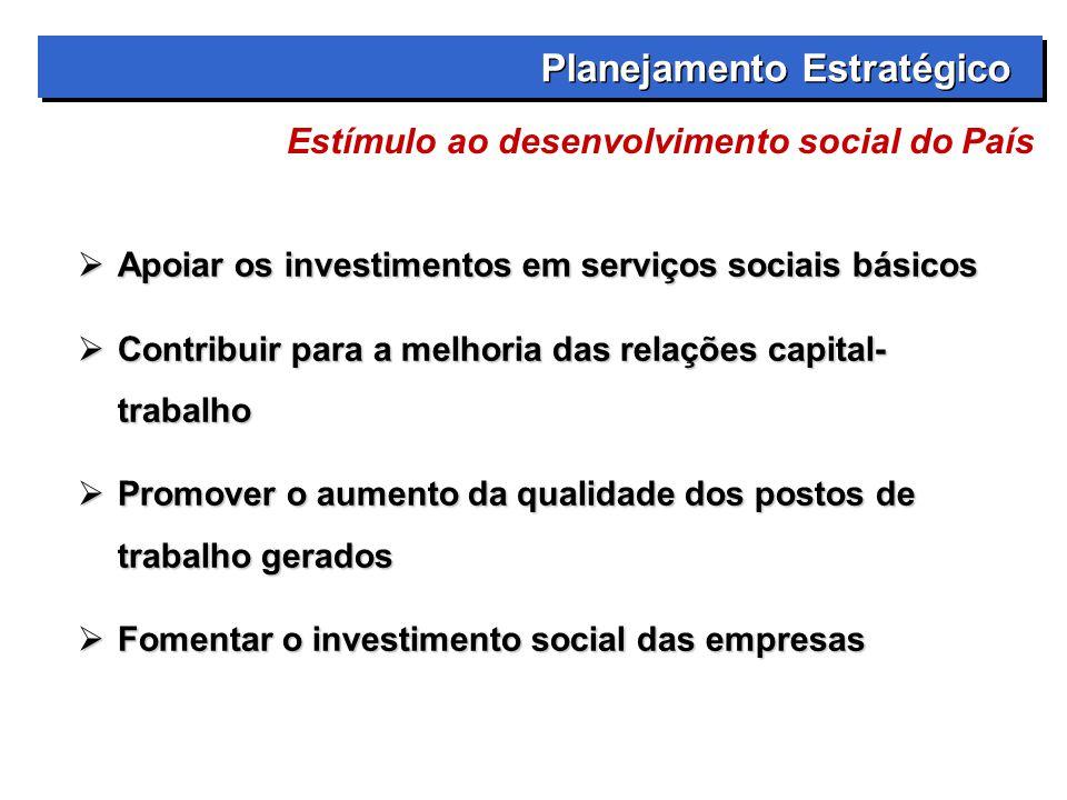  Apoiar os investimentos em serviços sociais básicos  Contribuir para a melhoria das relações capital- trabalho  Promover o aumento da qualidade dos postos de trabalho gerados  Fomentar o investimento social das empresas Planejamento Estratégico Estímulo ao desenvolvimento social do País