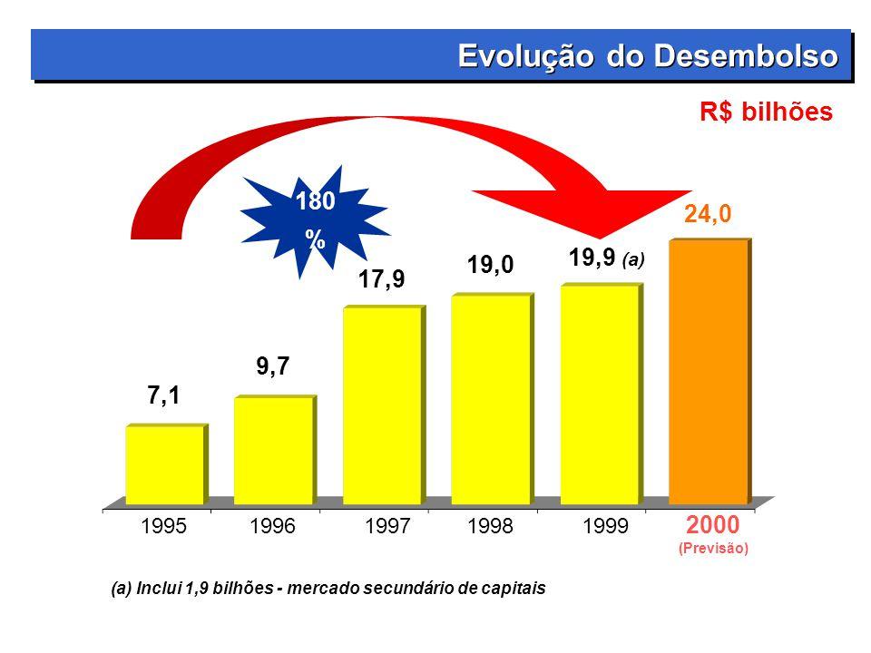 7,1 9,7 17,9 19,0 1995199619971998 2000 (Previsão) R$ bilhões 24,0 1999 (a) Inclui 1,9 bilhões - mercado secundário de capitais Evolução do Desembolso 180 % 19,9 (a)