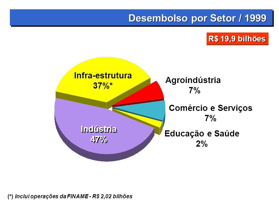 Indústria 47% Indústria 47% Infra-estrutura 37%* Agroindústria 7% Comércio e Serviços 7% Educação e Saúde 2% Desembolso por Setor / 1999 (*) Inclui operações da FINAME - R$ 2,02 bilhões R$ 19,9 bilhões