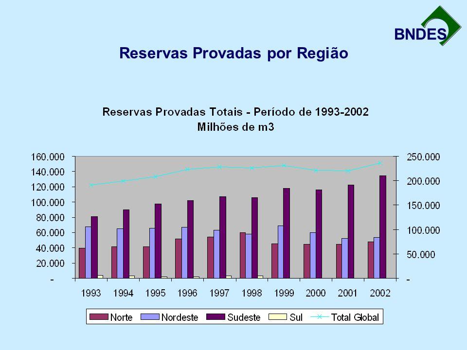 BNDES Reservas Provadas por Região