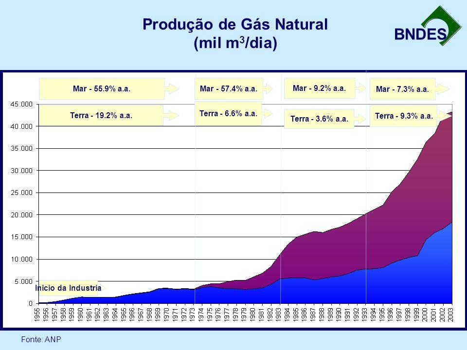BNDES Produção de Gás Natural (mil m 3 /dia) Fonte: ANP Terra - 19.2% a.a. Mar - 55.9% a.a. Terra - 6.6% a.a. Mar - 57.4% a.a. Terra - 3.6% a.a. Mar -