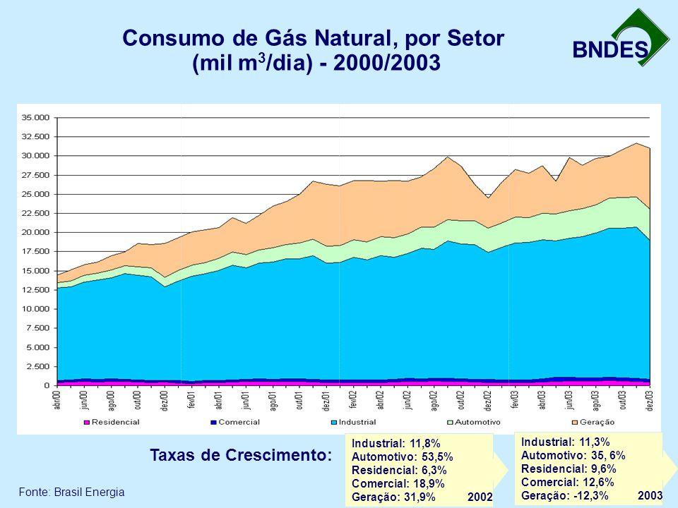 BNDES Consumo de Gás Natural, por Setor (mil m 3 /dia) - 2000/2003 Fonte: Brasil Energia Industrial: 11,3% Automotivo: 35, 6% Residencial: 9,6% Comercial: 12,6% Geração: -12,3% 2003 Industrial: 11,8% Automotivo: 53,5% Residencial: 6,3% Comercial: 18,9% Geração: 31,9% 2002 Taxas de Crescimento: