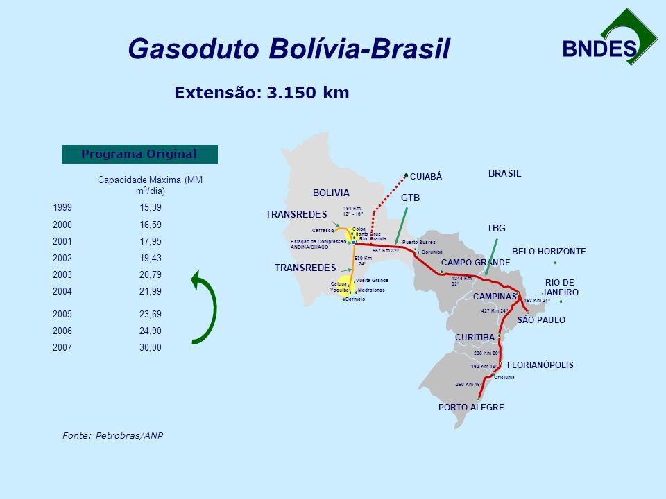 BNDES Capacidade Máxima (MM m 3 /dia) 199915,39 200016,59 200117,95 200219,43 200320,79 200421,99 200523,69 200624,90 200730,00 Fonte: Petrobras/ANP PORTO ALEGRE CAMPO GRANDE Corumbá CAMPINAS SÃO PAULO RIO DE JANEIRO BELO HORIZONTE CURITIBA FLORIANÓPOLIS 250 Km 16 Criciuma 162 Km 18 263 Km 20 427 Km 24 153 Km 24 1244 Km 32 Puerto Suarez BRASIL BOLIVIA Carrasco 191 Km.