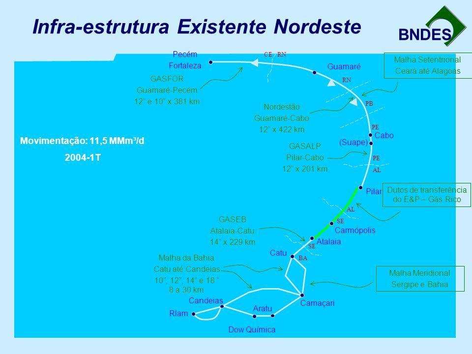 BNDES Infra-estrutura Existente Nordeste AL SE Carmópolis Dutos de transferência do E&P – Gás Rico Malha Setentrional Ceará até Alagoas GASFOR Guamaré