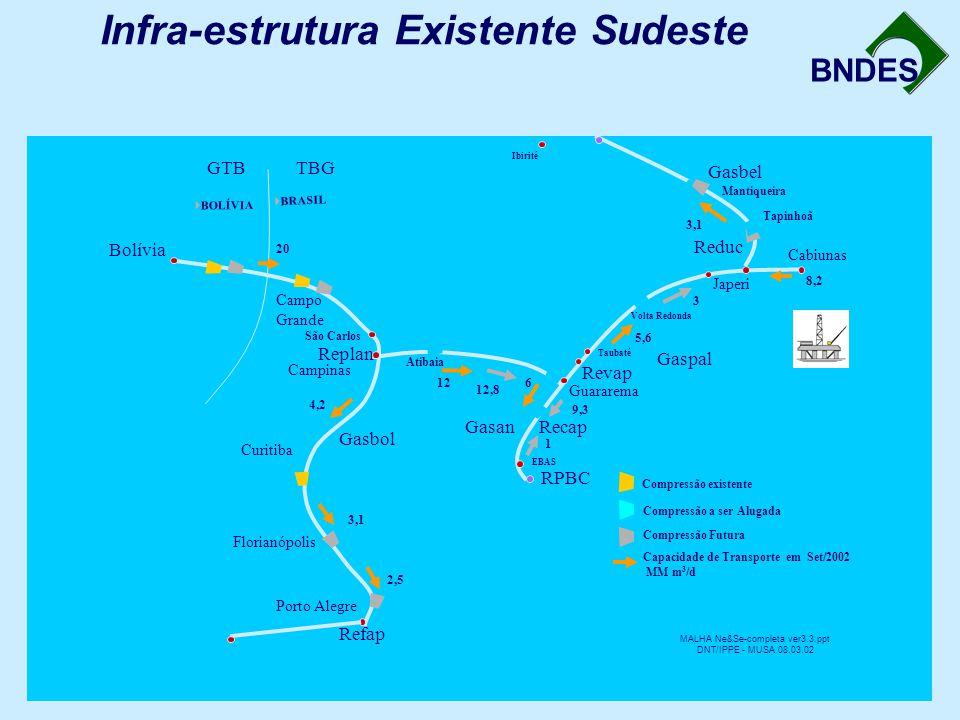 BNDES Infra-estrutura Existente Sudeste Reduc Revap Recap RPBC Refap Replan Bolívia Guararema TBGGTB Gasan Gaspal Gasbel Gasbol Campo Grande Campinas