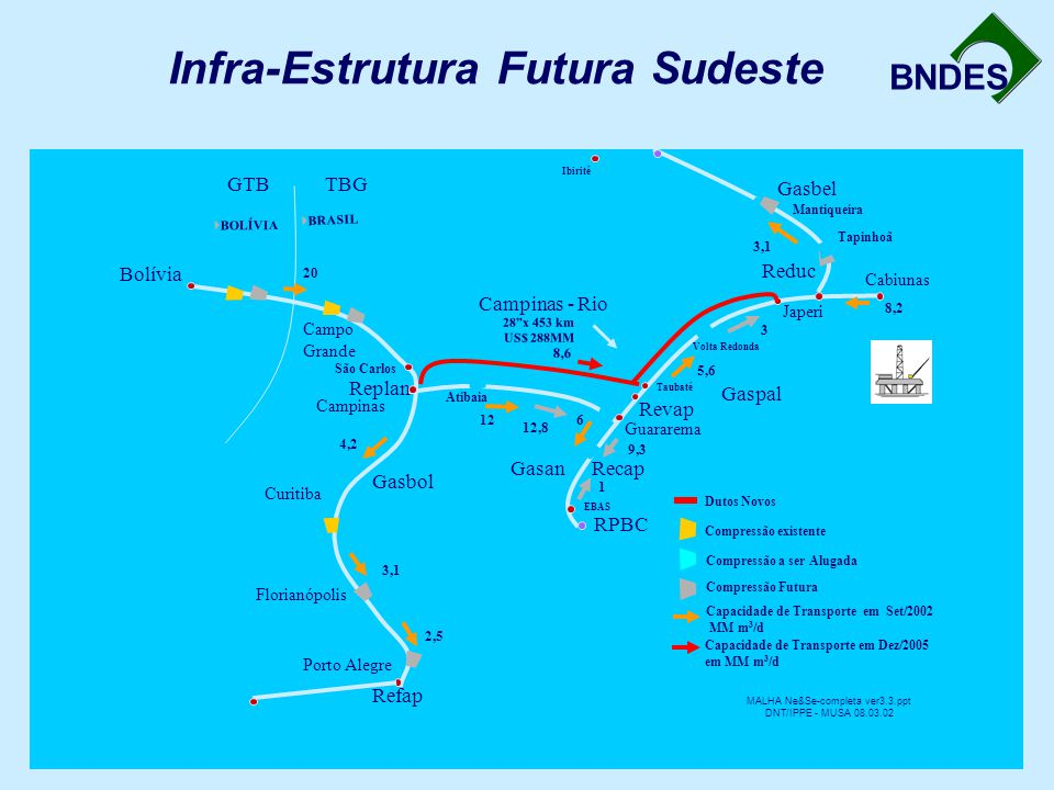 BNDES Infra-Estrutura Futura Sudeste Reduc Revap Recap RPBC Refap Replan Bolívia Guararema TBGGTB Gasan Gaspal Gasbel Gasbol Campinas - Rio Campo Gran