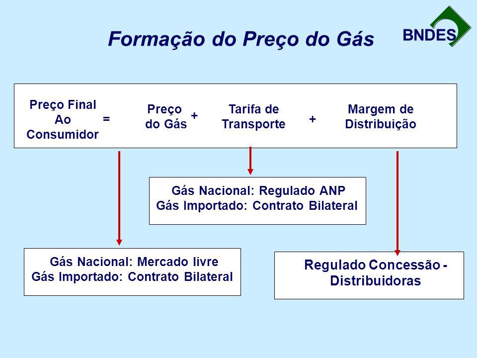 BNDES Formação do Preço do Gás Preço Final Ao Consumidor Preço Final Ao Consumidor Preço do Gás Preço do Gás Tarifa de Transporte Tarifa de Transporte