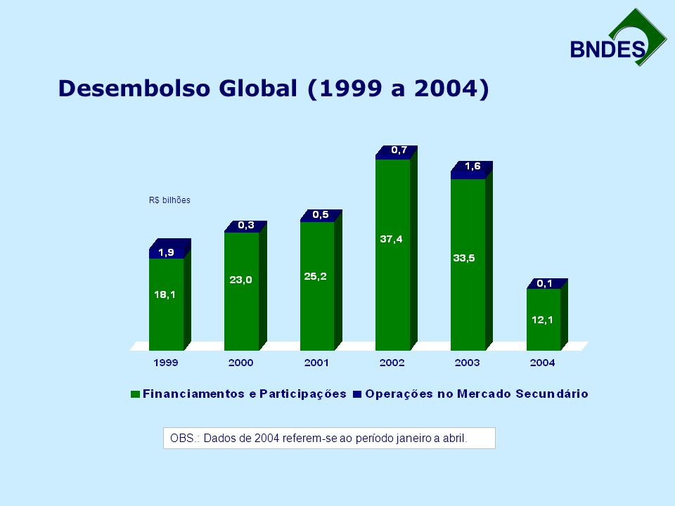 BNDES 0 20 40 60 80 100 120 140 160 180 200 220 240 260 196519661967196819691970197119721973197419751976197719781979198019811982198319841985198619871988198919901991199219931994199519961997199819992000200120022003 Descobertas na Bacia de Campos Fase Bahia Reservas Provadas de Gás Natural (bilhões de m 3 ) 19,04 4,61% a.a.13,86% a.a.