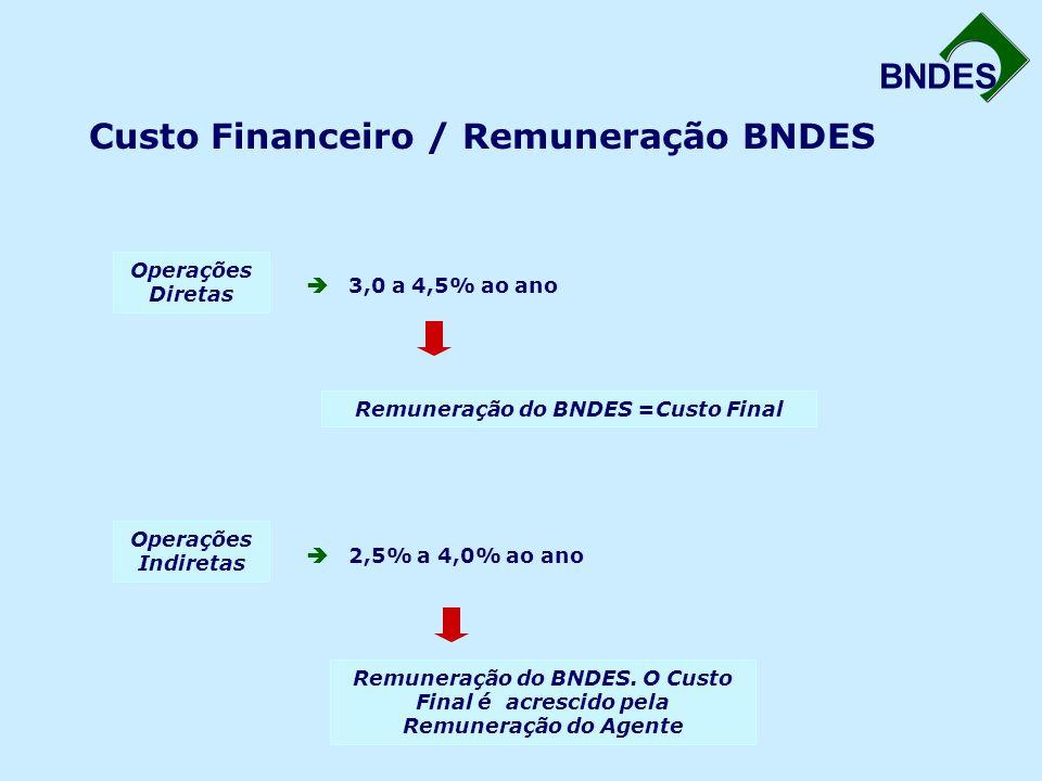 BNDES Custo Financeiro / Remuneração BNDES Operações Diretas  3,0 a 4,5% ao ano Remuneração do BNDES =Custo Final Operações Indiretas  2,5% a 4,0% a