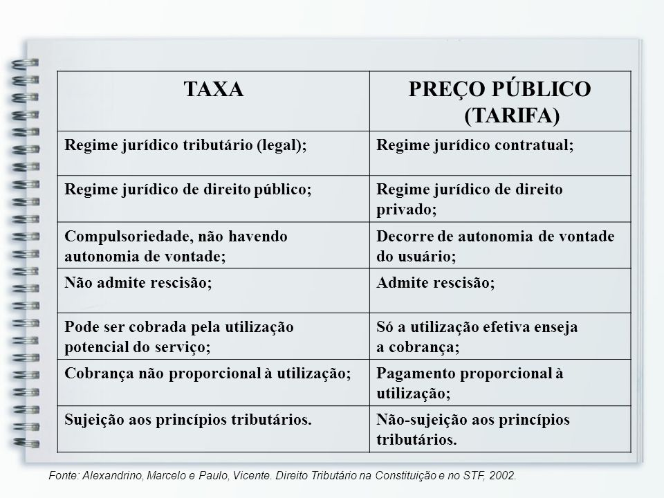 TAXAPREÇO PÚBLICO (TARIFA) Regime jurídico tributário (legal);Regime jurídico contratual; Regime jurídico de direito público;Regime jurídico de direit