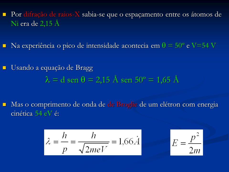 Por difração de raios-X sabia-se que o espaçamento entre os átomos de Ni era de 2,15 Å Por difração de raios-X sabia-se que o espaçamento entre os átomos de Ni era de 2,15 Å Na experiência o pico de intensidade acontecia em  = 50º e V=54 V Na experiência o pico de intensidade acontecia em  = 50º e V=54 V Usando a equação de Bragg Usando a equação de Bragg = d sen  = 2,15 Å sen 50º = 1,65 Å = d sen  = 2,15 Å sen 50º = 1,65 Å Mas o comprimento de onda de de Broglie de um elétron com energia cinética 54 eV é: Mas o comprimento de onda de de Broglie de um elétron com energia cinética 54 eV é: