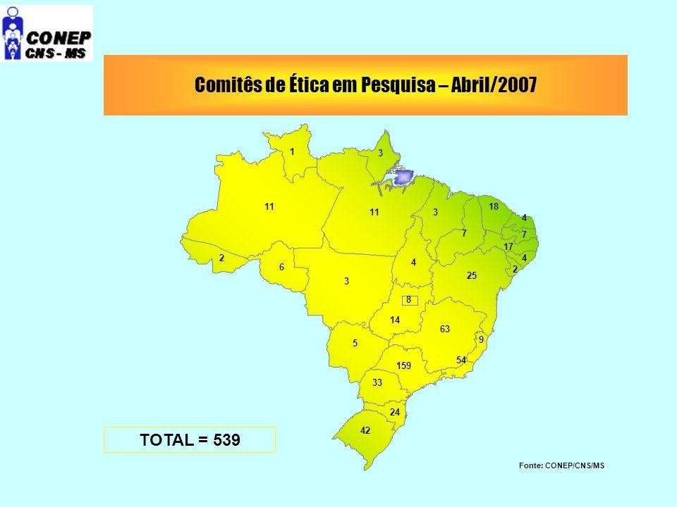 Comitês de Ética em Pesquisa – Abril/2007 11 3 5 14 8 24 33 159 63 54 9 25 3 7 18 4 7 42 4 1 17 6 2 4 2 TOTAL = 539 Fonte: CONEP/CNS/MS 3