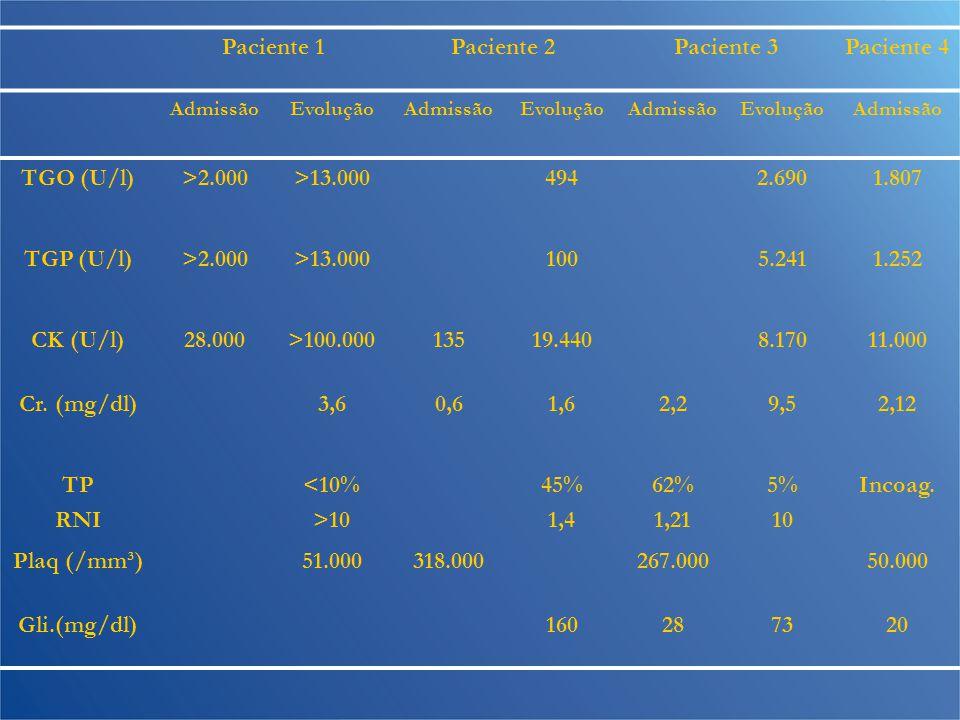 Paciente 1Paciente 2Paciente 3Paciente 4 AdmissãoEvoluçãoAdmissãoEvoluçãoAdmissãoEvoluçãoAdmissão TGO (U/l)>2.000>13.0004942.6901.807 TGP (U/l)>2.000>13.0001005.2411.252 CK (U/l)28.000>100.00013519.4408.17011.000 Cr.