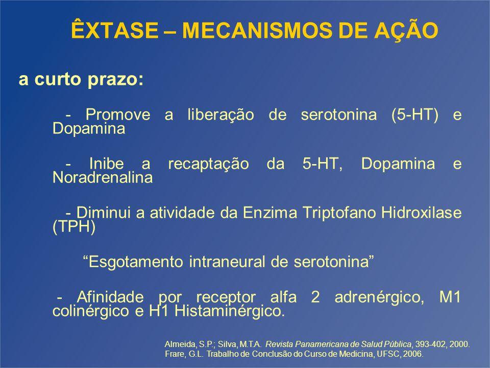 ÊXTASE – MECANISMOS DE AÇÃO - Promove a liberação de serotonina (5-HT) e Dopamina - Inibe a recaptação da 5-HT, Dopamina e Noradrenalina - Diminui a atividade da Enzima Triptofano Hidroxilase (TPH) Esgotamento intraneural de serotonina - Afinidade por receptor alfa 2 adrenérgico, M1 colinérgico e H1 Histaminérgico.
