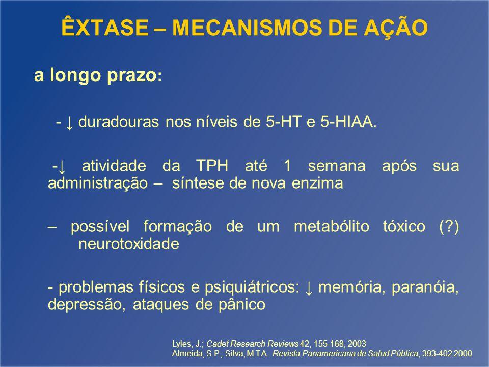 ÊXTASE – MECANISMOS DE AÇÃO - ↓ duradouras nos níveis de 5-HT e 5-HIAA. -↓ atividade da TPH até 1 semana após sua administração – síntese de nova enzi