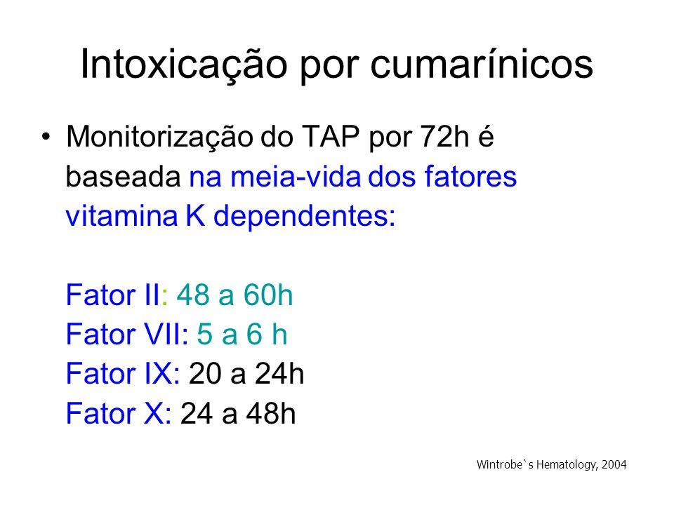 Intoxicação por cumarínicos Monitorização do TAP por 72h é baseada na meia-vida dos fatores vitamina K dependentes: Fator II: 48 a 60h Fator VII: 5 a