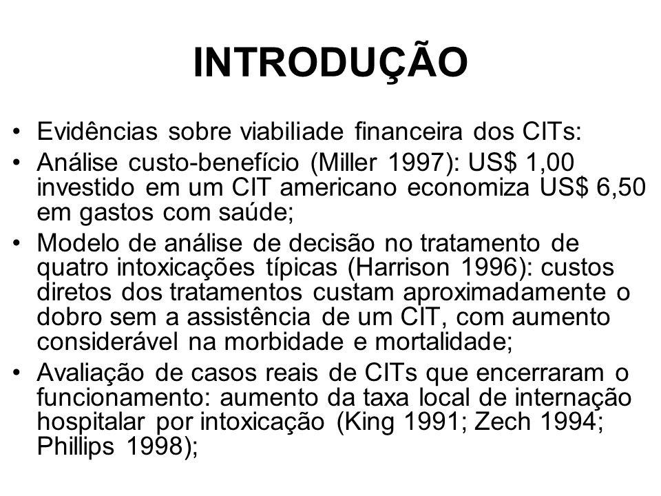 INTRODUÇÃO Evidências sobre viabiliade financeira dos CITs: Análise custo-benefício (Miller 1997): US$ 1,00 investido em um CIT americano economiza US$ 6,50 em gastos com saúde; Modelo de análise de decisão no tratamento de quatro intoxicações típicas (Harrison 1996): custos diretos dos tratamentos custam aproximadamente o dobro sem a assistência de um CIT, com aumento considerável na morbidade e mortalidade; Avaliação de casos reais de CITs que encerraram o funcionamento: aumento da taxa local de internação hospitalar por intoxicação (King 1991; Zech 1994; Phillips 1998);