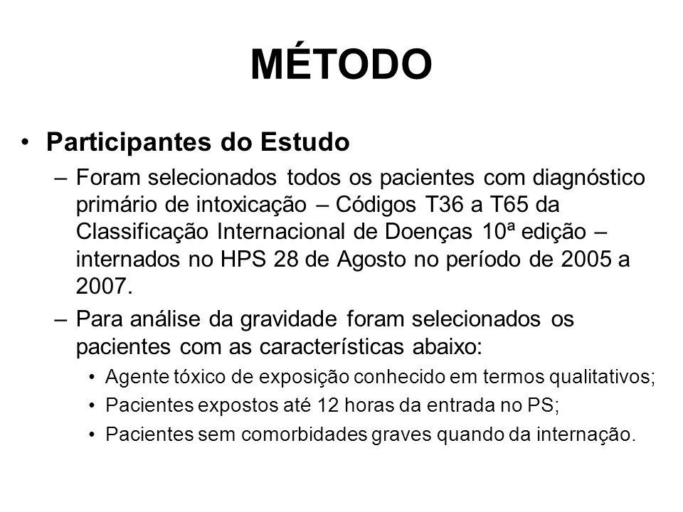 MÉTODO Participantes do Estudo –Foram selecionados todos os pacientes com diagnóstico primário de intoxicação – Códigos T36 a T65 da Classificação Internacional de Doenças 10ª edição – internados no HPS 28 de Agosto no período de 2005 a 2007.
