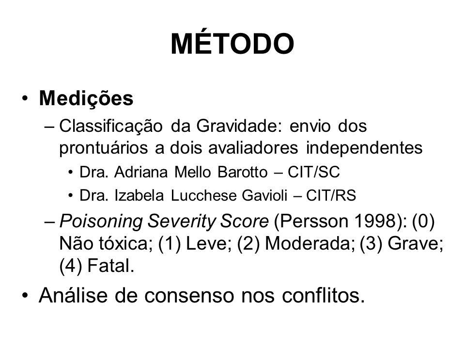 MÉTODO Medições –Classificação da Gravidade: envio dos prontuários a dois avaliadores independentes Dra.