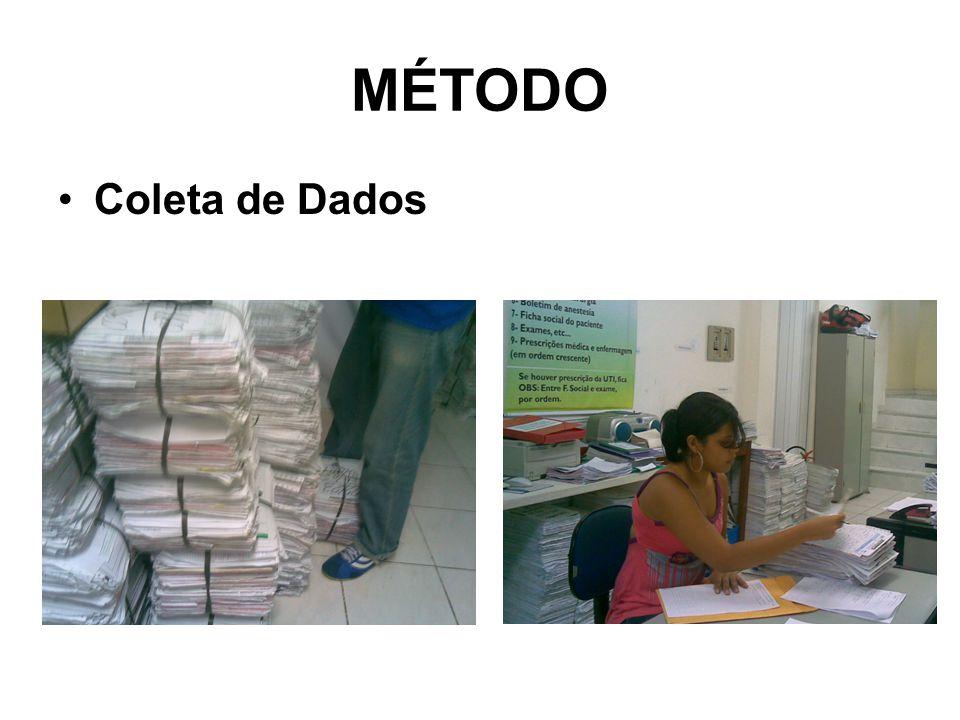 Coleta de Dados MÉTODO