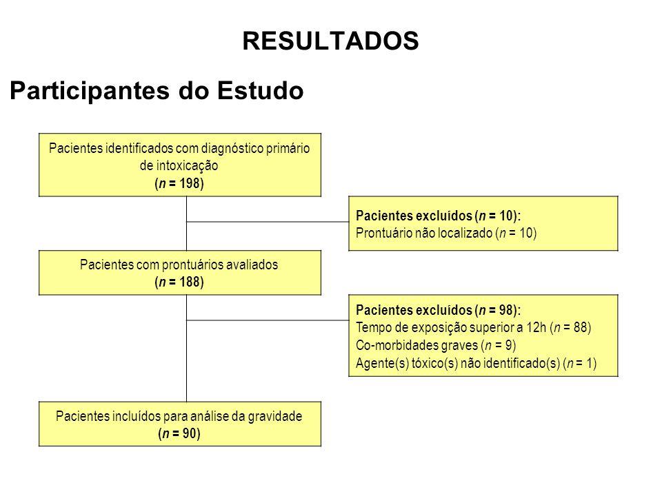 RESULTADOS Pacientes identificados com diagnóstico primário de intoxicação ( n = 198) Pacientes excluídos ( n = 10): Prontuário não localizado ( n = 10) Pacientes com prontuários avaliados ( n = 188) Pacientes excluídos ( n = 98): Tempo de exposição superior a 12h ( n = 88) Co-morbidades graves ( n = 9) Agente(s) tóxico(s) não identificado(s) ( n = 1) Pacientes incluídos para análise da gravidade ( n = 90) Participantes do Estudo