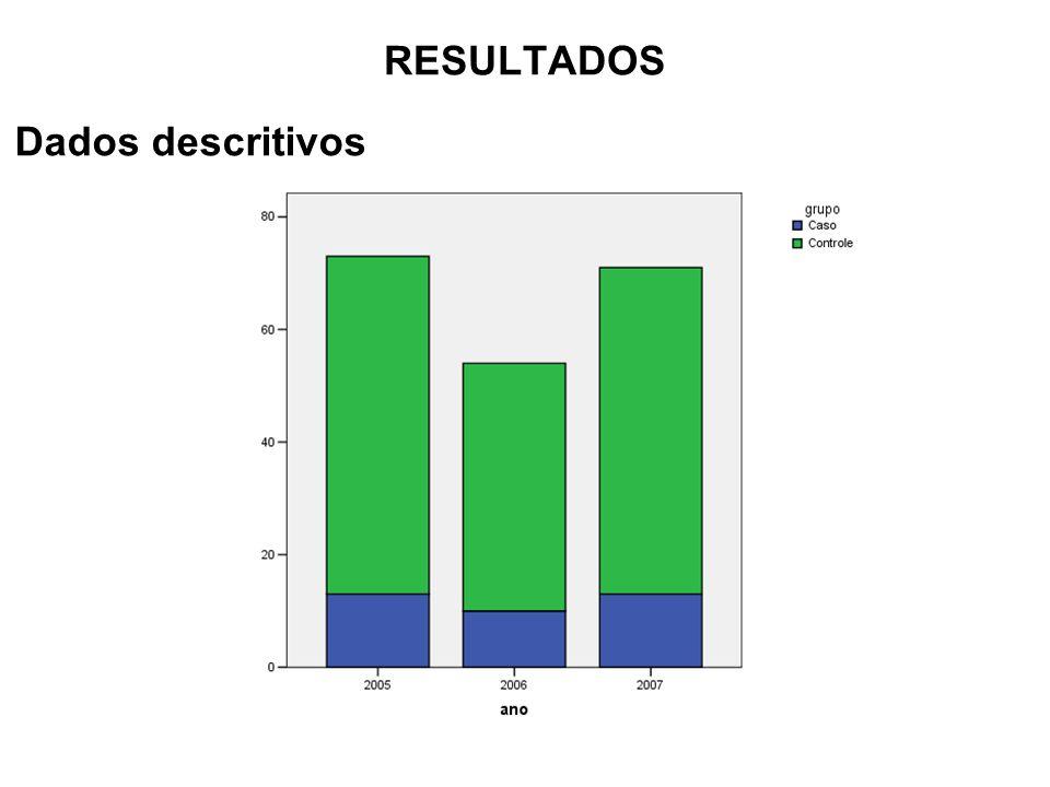 RESULTADOS Dados descritivos