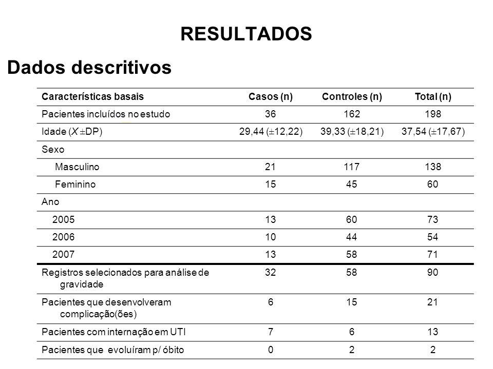 RESULTADOS Características basaisCasos (n)Controles (n)Total (n) Pacientes incluídos no estudo36162198 Idade (X ±DP)29,44 (±12,22)39,33 (±18,21)37,54 (±17,67) Sexo Masculino21117138 Feminino154560 Ano 2005136073 2006104454 2007135871 Registros selecionados para análise de gravidade 325890 Pacientes que desenvolveram complicação(ões) 61521 Pacientes com internação em UTI7613 Pacientes que evoluíram p/ óbito022 Dados descritivos