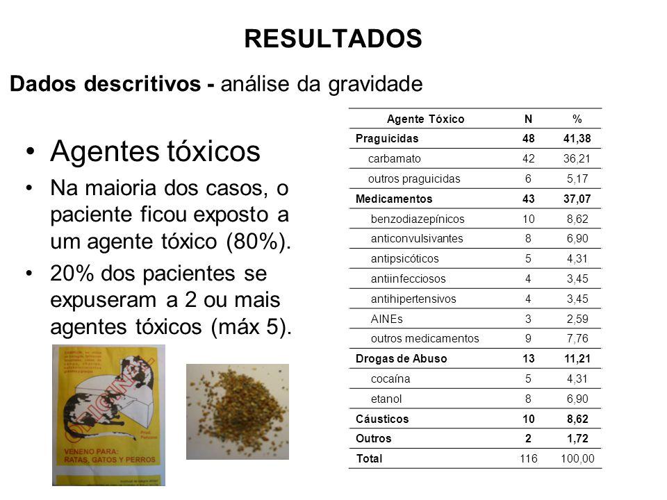 RESULTADOS Agentes tóxicos Na maioria dos casos, o paciente ficou exposto a um agente tóxico (80%).