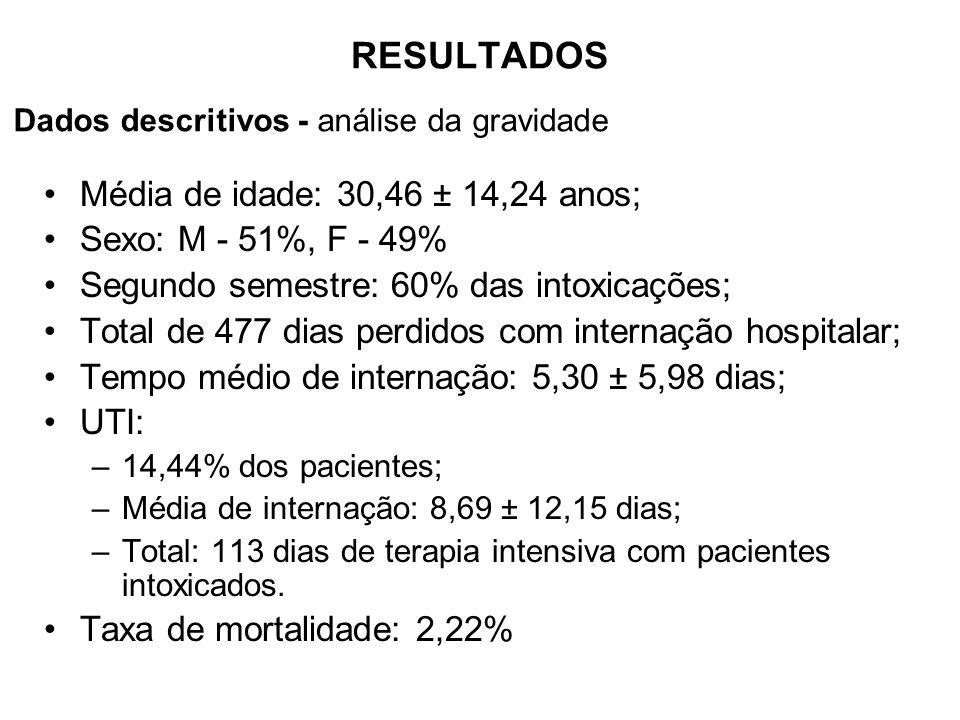 Média de idade: 30,46 ± 14,24 anos; Sexo: M - 51%, F - 49% Segundo semestre: 60% das intoxicações; Total de 477 dias perdidos com internação hospitalar; Tempo médio de internação: 5,30 ± 5,98 dias; UTI: –14,44% dos pacientes; –Média de internação: 8,69 ± 12,15 dias; –Total: 113 dias de terapia intensiva com pacientes intoxicados.