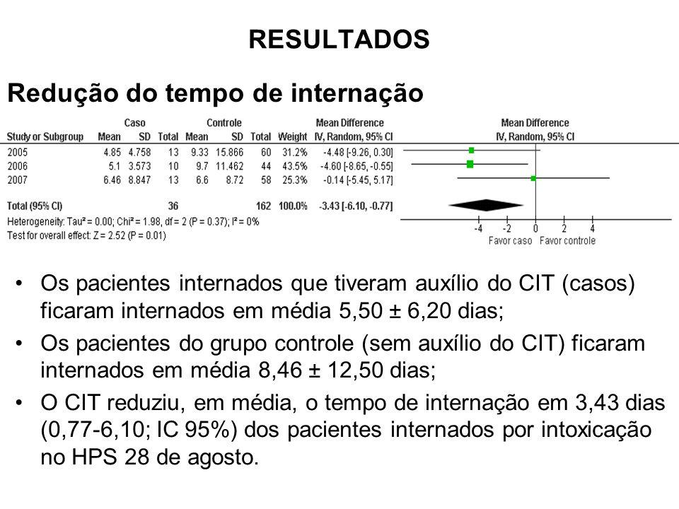 Os pacientes internados que tiveram auxílio do CIT (casos) ficaram internados em média 5,50 ± 6,20 dias; Os pacientes do grupo controle (sem auxílio do CIT) ficaram internados em média 8,46 ± 12,50 dias; O CIT reduziu, em média, o tempo de internação em 3,43 dias (0,77-6,10; IC 95%) dos pacientes internados por intoxicação no HPS 28 de agosto.