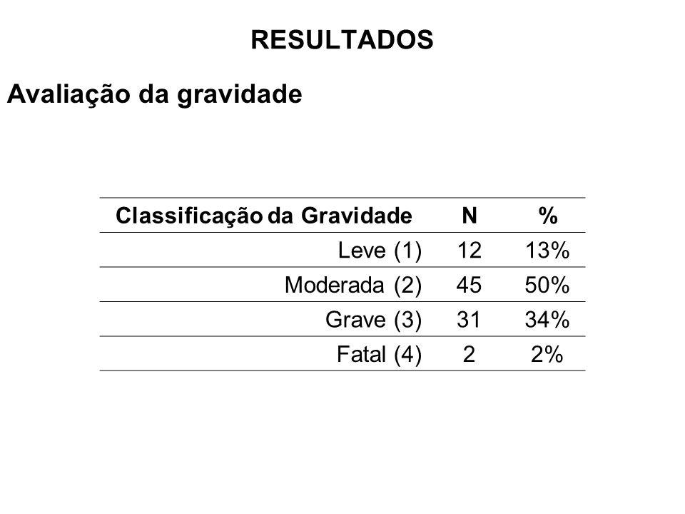 Classificação da GravidadeN% Leve (1)1213% Moderada (2)4550% Grave (3)3134% Fatal (4)22% Avaliação da gravidade RESULTADOS