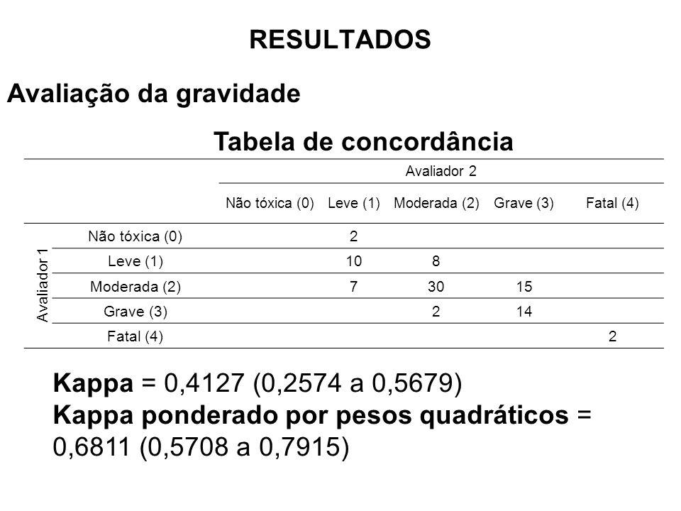 Avaliação da gravidade Tabela de concordância Kappa = 0,4127 (0,2574 a 0,5679) Kappa ponderado por pesos quadráticos = 0,6811 (0,5708 a 0,7915) Avaliador 2 Não tóxica (0)Leve (1)Moderada (2)Grave (3)Fatal (4) Não tóxica (0)2 Leve (1)108 Moderada (2)73015 Grave (3)214 Fatal (4)2 Avaliador 1 RESULTADOS
