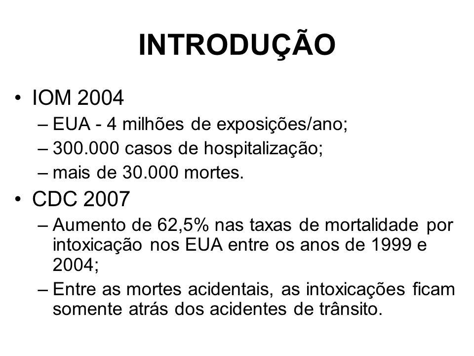INTRODUÇÃO IOM 2004 –EUA - 4 milhões de exposições/ano; –300.000 casos de hospitalização; –mais de 30.000 mortes.