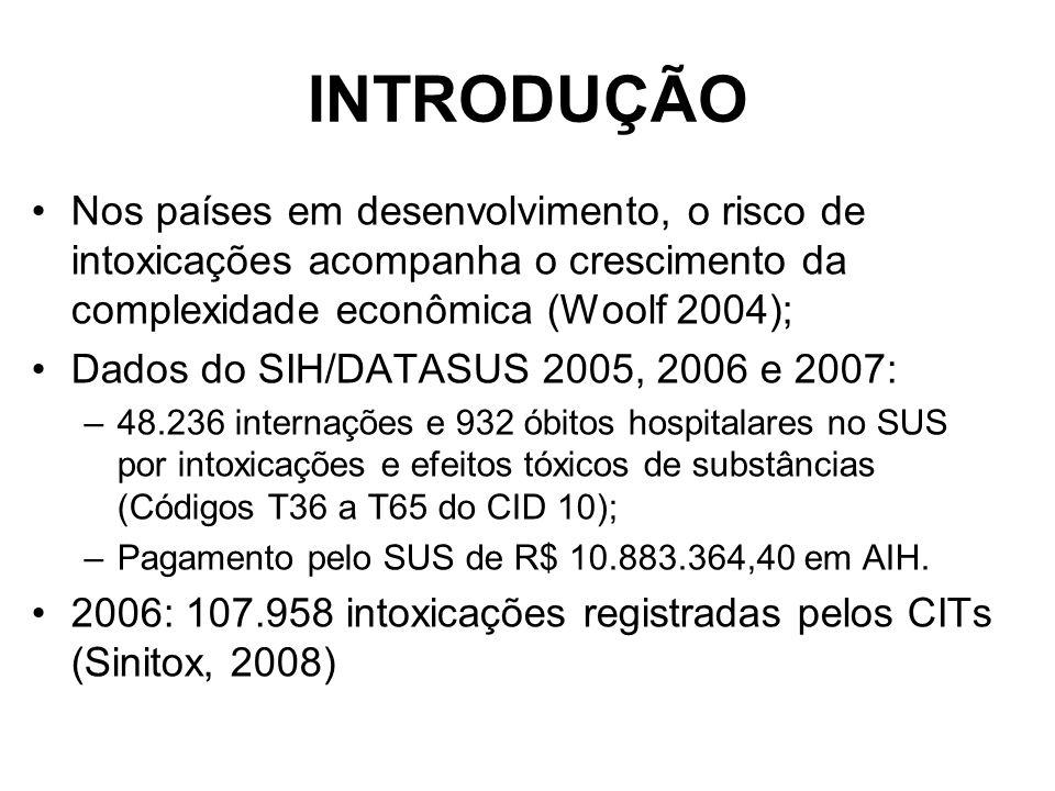 INTRODUÇÃO Nos países em desenvolvimento, o risco de intoxicações acompanha o crescimento da complexidade econômica (Woolf 2004); Dados do SIH/DATASUS 2005, 2006 e 2007: –48.236 internações e 932 óbitos hospitalares no SUS por intoxicações e efeitos tóxicos de substâncias (Códigos T36 a T65 do CID 10); –Pagamento pelo SUS de R$ 10.883.364,40 em AIH.