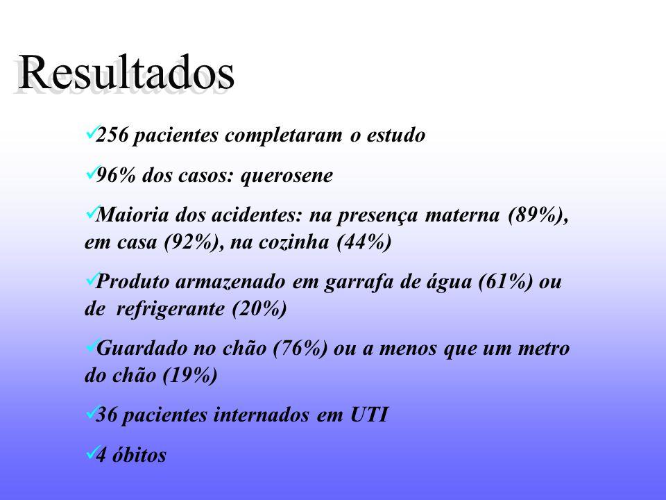 Resultados 256 pacientes completaram o estudo 96% dos casos: querosene Maioria dos acidentes: na presença materna (89%), em casa (92%), na cozinha (44