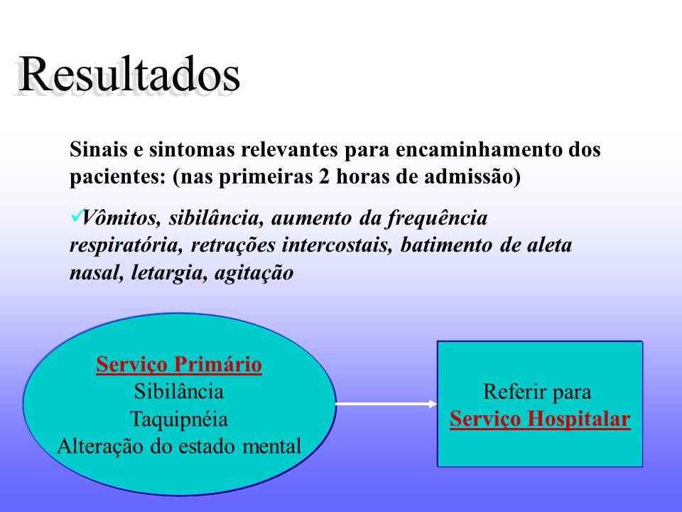 Resultados Sinais e sintomas relevantes para encaminhamento dos pacientes: (nas primeiras 2 horas de admissão) Vômitos, sibilância, aumento da frequên