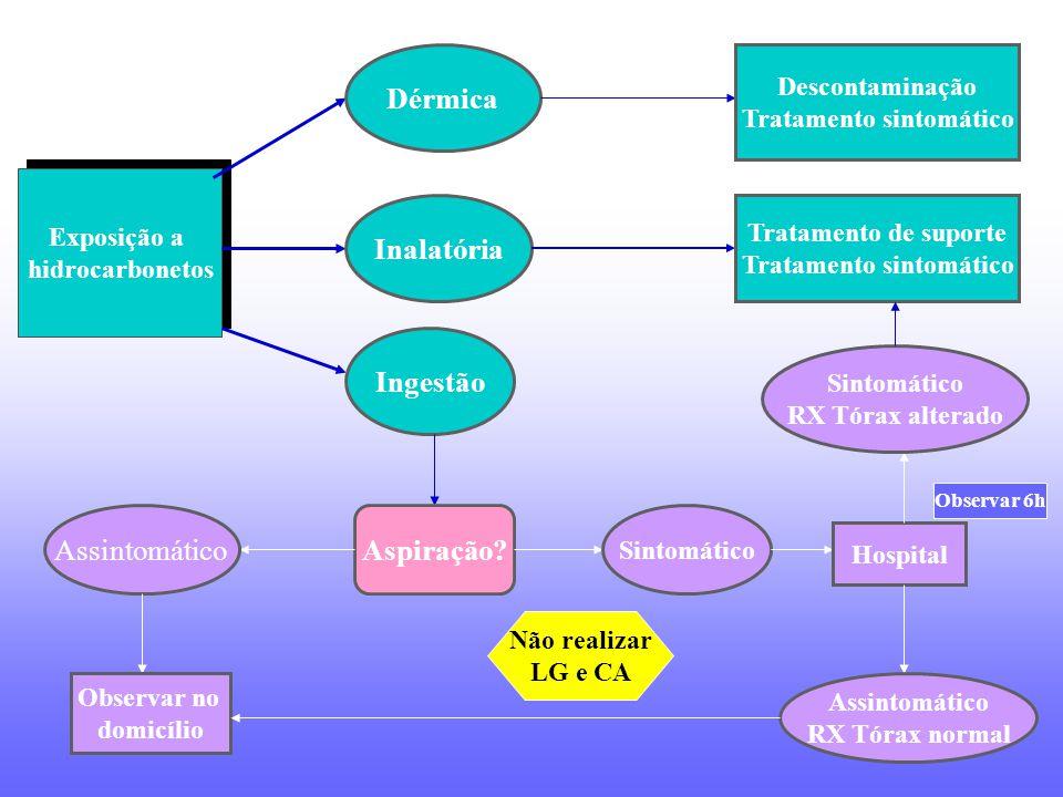 Exposição a hidrocarbonetos Exposição a hidrocarbonetos Dérmica Descontaminação Tratamento sintomático Inalatória Tratamento de suporte Tratamento sin