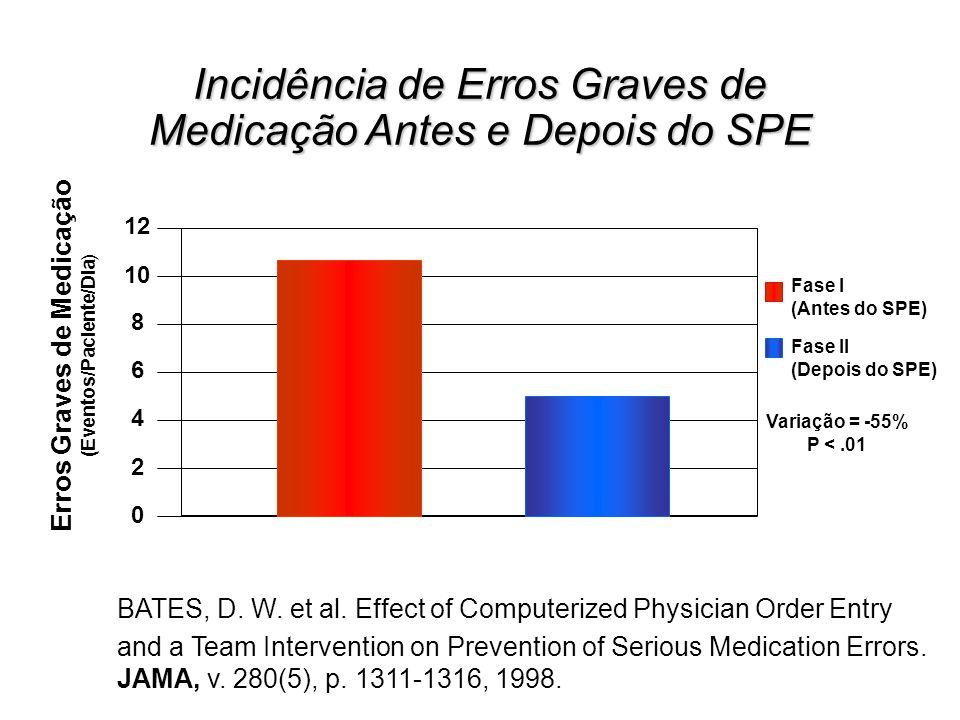 Incidência de Erros Graves de Medicação Antes e Depois do SPE 12 10 8 4 2 6 0 Erros Graves de Medicação (Eventos/Paciente/Dia) Fase I (Antes do SPE) F