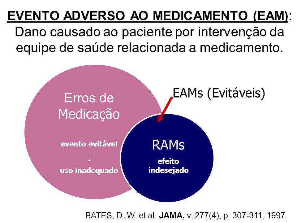 EVENTO ADVERSO AO MEDICAMENTO (EAM) : Dano causado ao paciente por intervenção da equipe de saúde relacionada a medicamento. EAMs (Evitáveis) Erros de