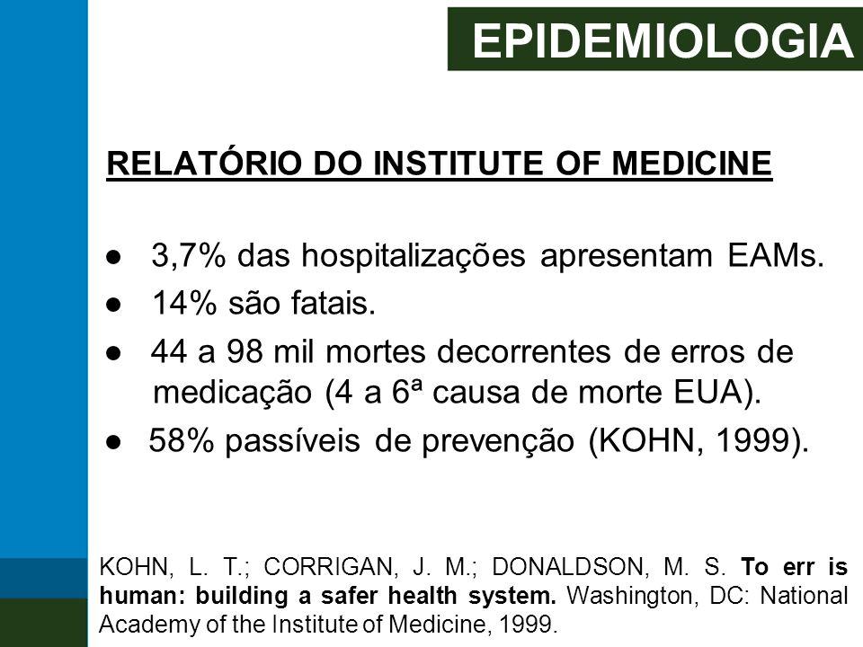 EPIDEMIOLOGIA RELATÓRIO DO INSTITUTE OF MEDICINE ● 3,7% das hospitalizações apresentam EAMs. ● 14% são fatais. ● 44 a 98 mil mortes decorrentes de err