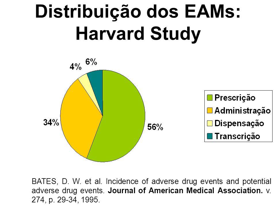Distribuição dos EAMs: Harvard Study BATES, D. W. et al. Incidence of adverse drug events and potential adverse drug events. Journal of American Medic