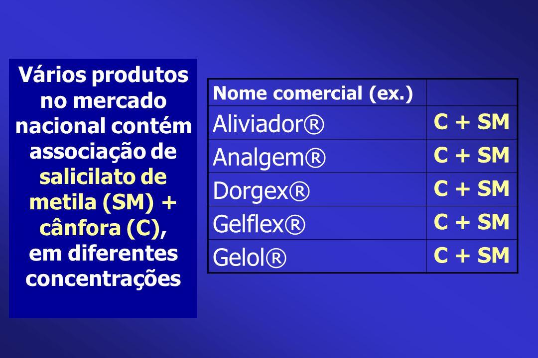 Vários produtos no mercado nacional contém associação de salicilato de metila (SM) + cânfora (C), em diferentes concentrações Nome comercial (ex.) Ali