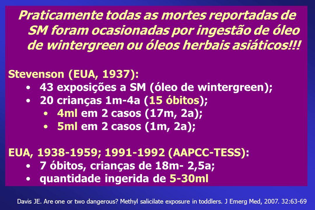 Davis JE. Are one or two dangerous? Methyl salicilate exposure in toddlers. J Emerg Med, 2007. 32:63-69 Praticamente todas as mortes reportadas de SM