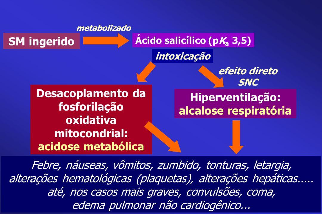 SM ingerido Febre, náuseas, vômitos, zumbido, tonturas, letargia, alterações hematológicas (plaquetas), alterações hepáticas..... até, nos casos mais