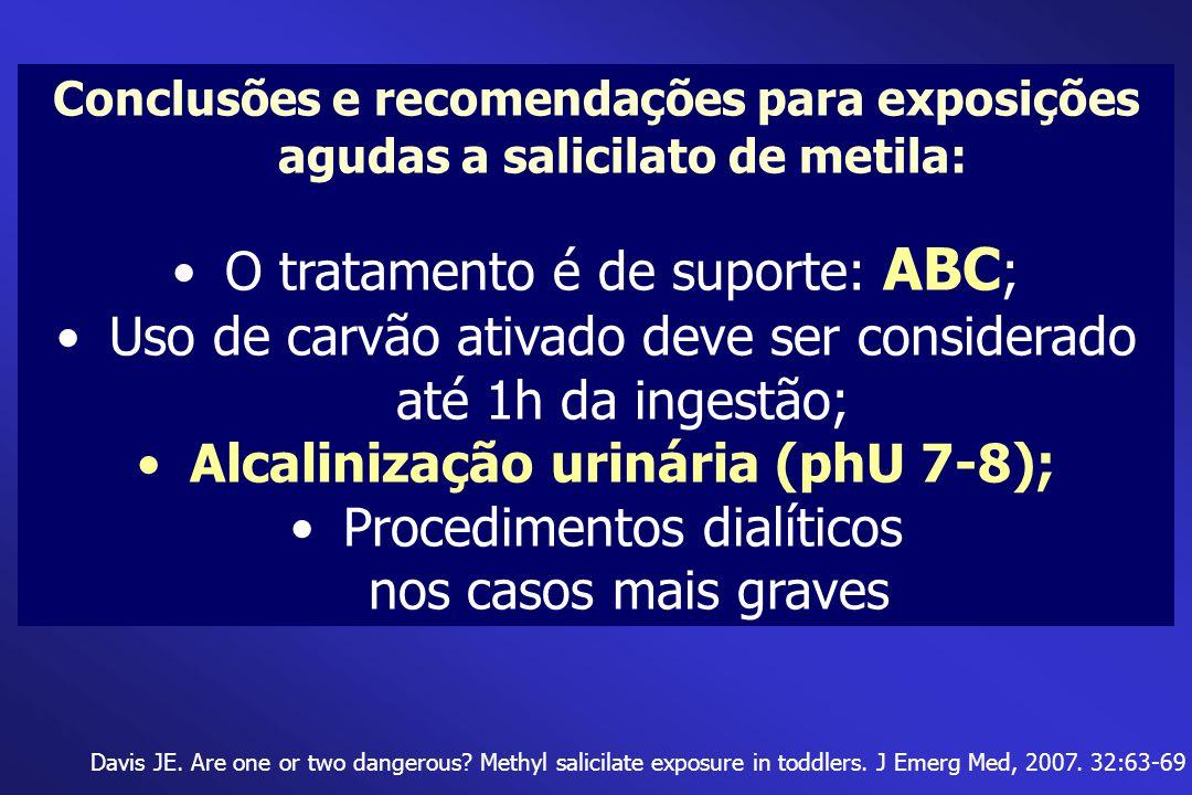 Conclusões e recomendações para exposições agudas a salicilato de metila: O tratamento é de suporte: ABC ; Uso de carvão ativado deve ser considerado