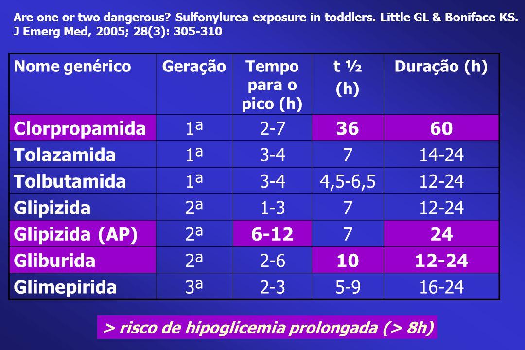 Nome genéricoGeraçãoTempo para o pico (h) t ½ (h) Duração (h) Clorpropamida1ª2-73660 Tolazamida1ª3-4714-24 Tolbutamida1ª3-44,5-6,512-24 Glipizida2ª1-3