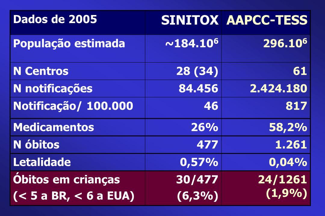 Dados de 2005 SINITOXAAPCC-TESS População estimada~184.10 6 296.10 6 N Centros28 (34)61 N notificações84.4562.424.180 Notificação/ 100.00046817 Medica